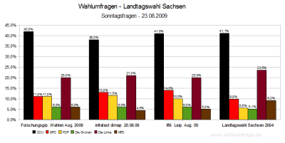 3 Wahlumfragen zur Landtagswahl in Sachsen 2009 im Vergleich (Stand: 23. August 2009)