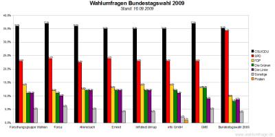 7 Wahlumfragen / Sonntagsfragen zur Bundestagswahl 2009 im Vergleich (Stand: 16.09.09)