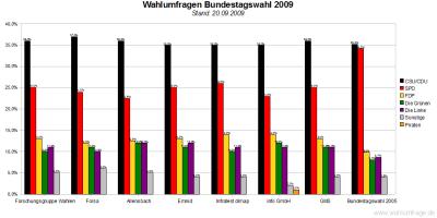 Bundestagswahl 2009 -  7 Wahlumfragen im Vergleich - (20.09.09)