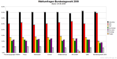 7 Wahlumfragen zur Bundestagswahl 2009 im Vergleich (24.09.09)