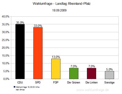 Wahlumfrage / Sonntagsfrage für den Landtag von Rheinland-Pfalz (Stand: 18.09.09)
