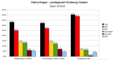 Wahlumfragen zur Landtagswahl 2009 in Schleswig-Holstein im Vergleich (Stand: 18.09.09)
