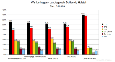 4 Wahlumfragen für die Landtagswahl in Schleswig-Holstein im Vergleich (Stand: 24.09.09)