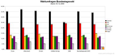 Wahlumfragen / Sonntagsfragen - Deutscher Bundestag (Stand: 03.12.2009)