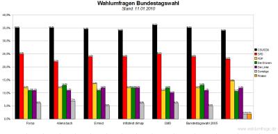 Wahlumfragen im Vergleich (Stand: 11.01.2010) >> Klicken für Großansicht