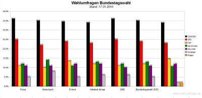 6 Wahlumfragen im Vergleich  zur Bundestagswahl - Stand 17.01.10