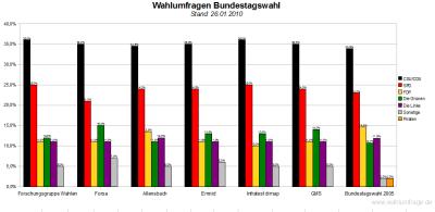 6 Wahlumfragen - Bundestag im Vergleich (Stand: 26.01.10)