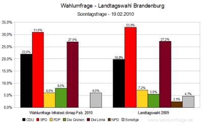 Wahlumfragen Brandenburg im Vergleich zur Landtagswahl 2009 (Stand. Feb. 2010)