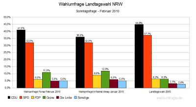 Wahlumfragen für die Landtagswahl in Nordrhein_Westfalen (NRW) 2010