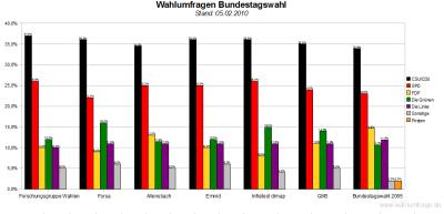 6 Wahlumfragen zur Bundestagswahl im Vergleich (Stand: 05.02.2010)