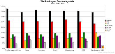 6 aktuelle Wahlumfragen zur Bundestagswahl im Vergleich (Stand: 31.03.10)