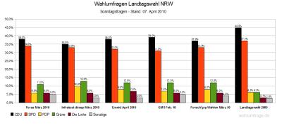 5 Wahlumfragen zur Landtagswahl in NRW 2010 im Vergleich - Stand: April 2010