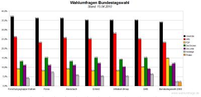 6 aktuelle Wahlumfragen / Sonntagsfragen zur Bundestagswahl im Vergleich - Stand: 15.04.2010