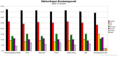 6 aktuelle Wahlumfragen / Sonntagsfragen zur Bundestagswahl im Vergleich - Stand: 21.04.2010