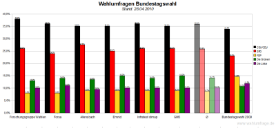 6 aktuelle Wahlumfragen zur Bundestagswahl im Vergleich (Stand: 28.04.2010)