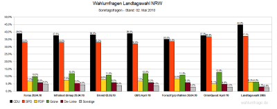 6 aktuelle Wahlumfragen zur Landtagswahl in NRW am 09.Mai 2010 im Vergleich (Stand: 02.05.2010)