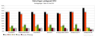 6 aktuelle Wahlumfragen zur Landtagswahl in NRW am 09.Mai 2010 im Vergleich (Stand: 06.05.2010)