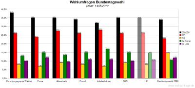 6 aktuelle Wahlumfragen zur Bundestagswahl im Vergleich (Stand: 14.05.2010)