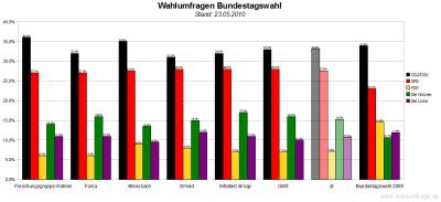 6 aktuelle Wahlumfragen zur Bundestagswahl im Vergleich (Stand: 23.05.2010)