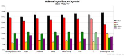 6 aktuelle Wahlumfragen zur Bundestagswahl im Vergleich (Stand: 04.06.2010)