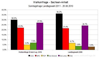 Aktuelle Wahlumfrage für die Landtagswahl 2011 in Sachsen-Anhalt (26.08.10)