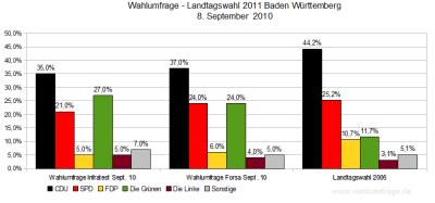 Wahlumfragen/Sonntagsfragen zur Landtagswahl 2011 in Baden-Württemberg (Stand: 08.09.2010)
