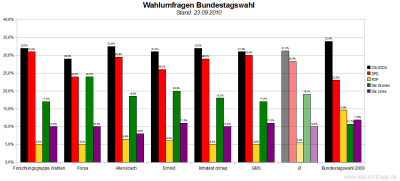 6 aktuelle Wahlumfragen zur Bundestagswahl im Vergleich (Stand: 22.09.2010)