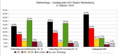 Aktuelle Wahlumfragen/Sonntagsfragen zur Landtagswahl 2011 in Baden-Württemberg (Stand: 09.10.2010)
