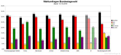 6 aktuelle Wahlumfragen/Sonntagsfragen zur Bundestagswahl im Vergleich (Stand: 13.10.2010)