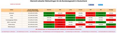 Wahlumfragen-Überblick auf Wahlumfragen.org