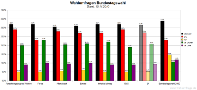 6 aktuelle Wahlumfragen/Sonntagsfragen zur Wahl des Deutschen Bundestags im Vergleich (Stand: 10.11.2010)