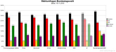 6 aktuelle Wahlumfragen/Sonntagsfragen zur Wahl des Deutschen Bundestags im Vergleich (Stand: 18.11.2010)