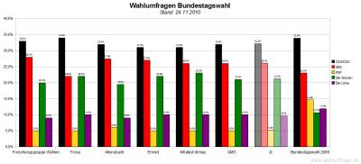 6 aktuelle Wahlumfragen/Sonntagsfragen zur Wahl des Deutschen Bundestags im Vergleich (Stand: 24.11.2010)