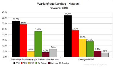 Aktuelle Wahlumfrage für den Hessischen Landtag - Stand: November 2010
