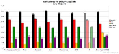 6 aktuelle Wahlumfragen/Sonntagsfragen zur Wahl des Deutschen Bundestags im Vergleich (Stand: 16.12.2010)