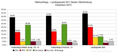 Wahlumfragen zur Landtagswahl 2011 in Baden-Württemberg im Vergleich zum Wahlergebnis der letzten Landtagswahl - Stand Dez. 2010