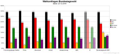 6 aktuelle Wahlumfragen/Sonntagsfragen zur Wahl des Deutschen Bundestags im Vergleich (Stand: 23.12.2010)