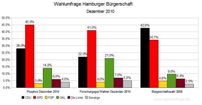 2 Aktuelle Wahlumfragen im Vergleich zum letzten Wahlergebnis in Hamburg von 2008 (Stand: Dezember 2010)
