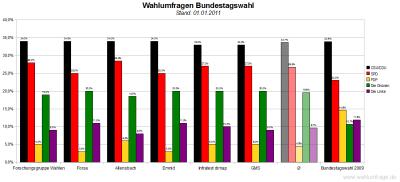 6 aktuelle Wahlumfragen/Sonntagsfragen zur Wahl des Deutschen Bundestags im Vergleich (Stand: 01.01.2011)