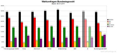6 aktuelle Wahlumfragen/Sonntagsfragen zur Wahl des Deutschen Bundestags im Vergleich (Stand: 09.01.2011)