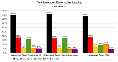 Aktuelle Wahlumfragen im Vergleich zur Bayerischen Landtagswahl 2008 - Stand Jan. 2011
