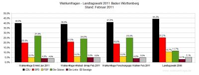 Wahlumfragen zur Landtagswahl 2011 in Baden-Württemberg im Vergleich zum Wahlergebnis der letzten Landtagswahl - Stand Feb. 2011