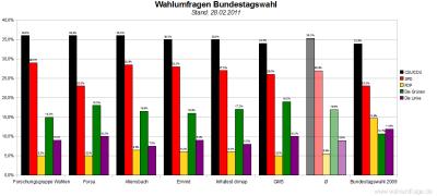 6 aktuelle Wahlumfragen/Sonntagsfragen zur Wahl des Deutschen Bundestags im Vergleich (Stand: 28.02.2011)