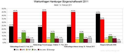 Aktuelle Wahlumfragen im Vergleich zum letzten Wahlergebnis in Hamburg von 2008 (Stand: 14.02.2011)