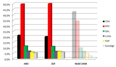 Hochrechnungen Bürgerschaftswahl Hamburg 2011 im Vergleich zur Vorwahl im Jahr 2008 - Stand 19:40Uhr
