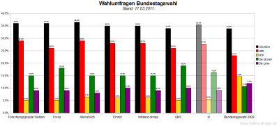 6 aktuelle Wahlumfragen/Sonntagsfragen zur Wahl des Deutschen Bundestags im Vergleich (Stand: 17.03.2011)
