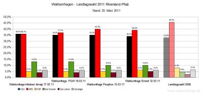 Wahlumfragen  zur Landtagswahl in Rheinland-Pfalz am nächsten Sonntag, den 27. März 2011, im Vergleich zum Wahlergebnis der Landtagswahl 2006 - Stand 20.03.2011