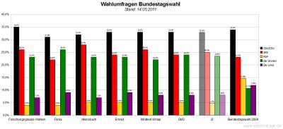 6 aktuelle Wahlumfragen/Sonntagsfragen zur Wahl des Deutschen Bundestags im Vergleich (Stand: 14.05.2011)