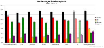 6 aktuelle Wahlumfragen/Sonntagsfragen zur Wahl des Deutschen Bundestags im Vergleich (Stand: 30.05.2011)
