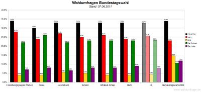 6 aktuelle Wahlumfragen/Sonntagsfragen zur Wahl des Deutschen Bundestags im Vergleich (Stand: 07.06.2011)